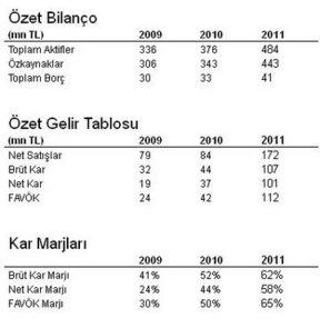 Sermaye Piyasası Araçlarında Vergilendirme-2011