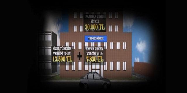 fabrikadan çıktıktan sonra otomobillere hangi vergiler geliyor, otobilin üzerindeki vergiler,araç sahiplerinin ödemesi gereken vergiler