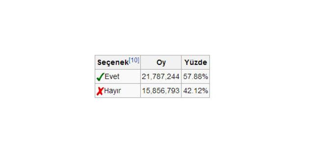 Recep Tayyip Erdoğan'ın kazandığı seçimler, 2002 Genel Seçimleri, 2004 Yerel Seçimleri, 2007 Genel Seçimleri, 2007, 2009 Yerel Seçimleri, 2010 Anayasa Değişikliği Referandumu, 2011 Genel Seçimleri,2013 Yerel Seçimleri, 2014 Cumhurbaşkanlığı Seçimleri