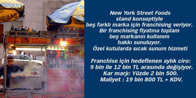 Az Sermayeli 50 Yeni Iş Fikri Haberler