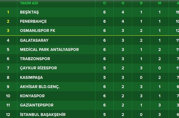 Spor Toto Süper Lig güncel puan durumu