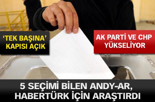 5 seçimi bilen ANDY-AR, HABERTÜRK için araştırdı!