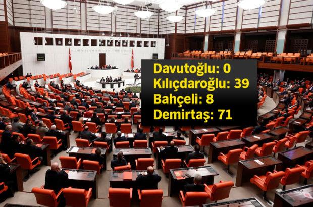 Meclis'te dokunulmazlık 'matematiği' başlıyor!