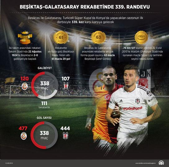 Beşiktaş ile Galatasaray arasındaki 339.randevu