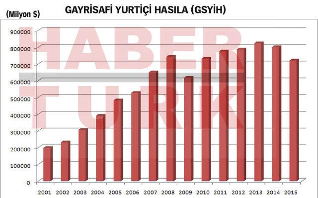 26 grafikle Türkiye ekonomisinin 15 yılı