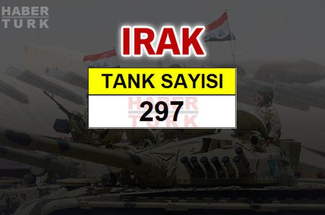 Ortadoğu'nun en büyük savaş güçleri, Ortadoğu'nun en güçlü orduları