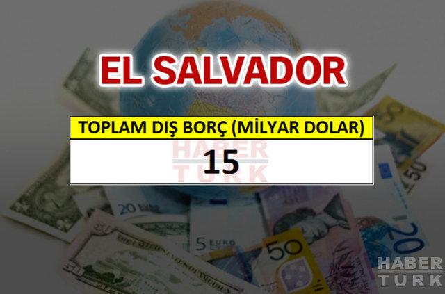 Hangi ülkenin ne kadar borcu var?