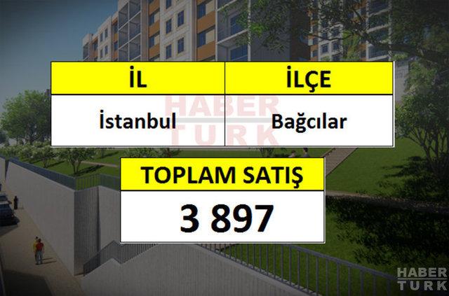 Türkiye'de en çok konut satılan ilçeler