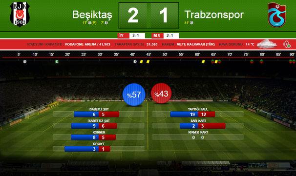 Beşiktaş - Trabzonspor maç sonu istatistikleri
