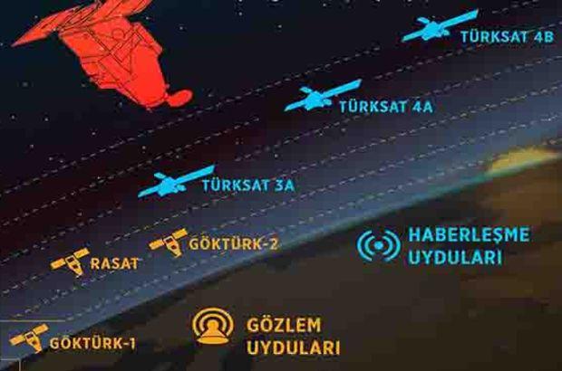 Milli kripto Göktürk-1 ile uzayda