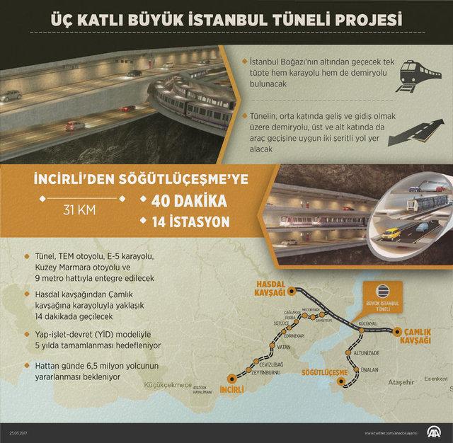 Büyük İstanbul Tüneli için çalışmalar başladı! Büyük İstanbul Tüneli son durum!