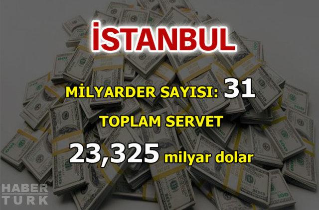 Türk milyarderlerin doğduğu şehirler, Milyarderlerin memleketleri