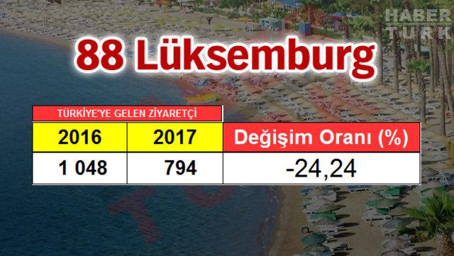 2017 Turizm raporu, Türkiye'ye en çok hangi ülkeden turist geldi