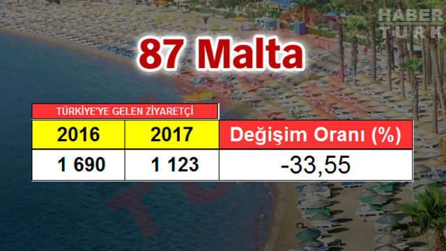 2017 Turizm İstatistik Raporu