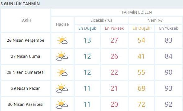 İstanbul'da son dakika hava durumu! Bugün 27 derece olacak...
