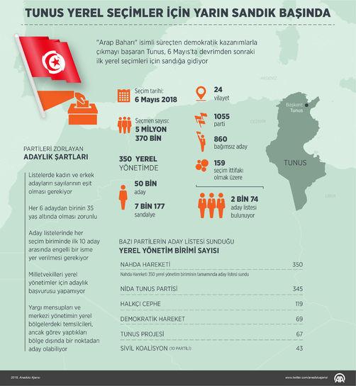 Tunus'ta yerel seçimler bugün yapılıyor