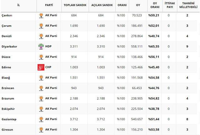 Seçim sonuçları son dakika! 24 Haziran milletvekili il il seçim sonuçları açıklandı! İşte tam liste
