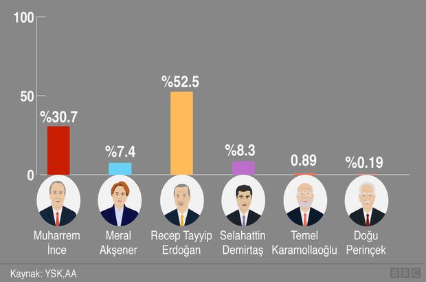 İnteraktif: Karşılaştırmalı seçim 2018 sonuçları