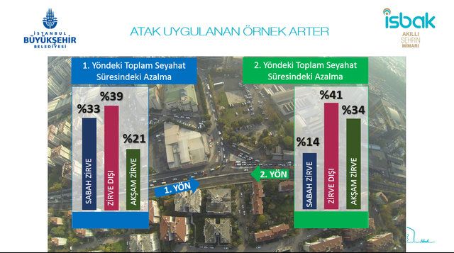 İstanbul trafiğine ATAK desteği!