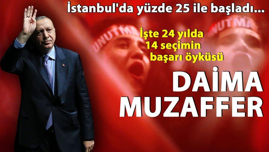 Daima muzaffer
