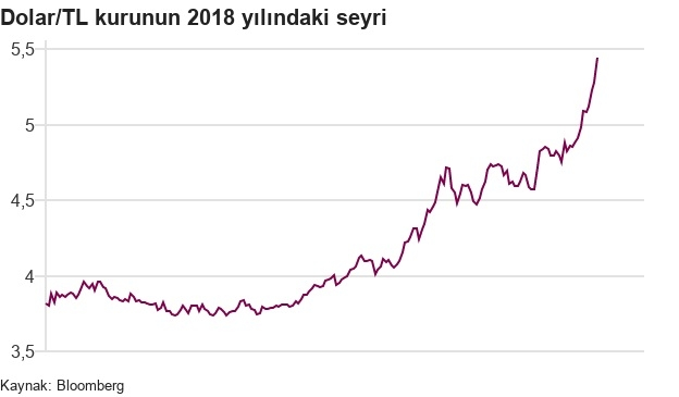 Dolar Tl Kuru 2018 De Ne Zaman Hangi