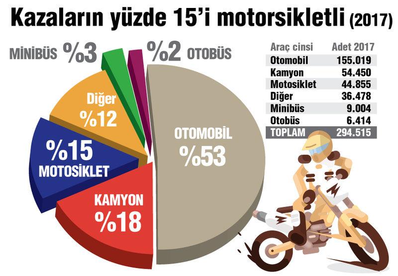 kazaların araç oranı
