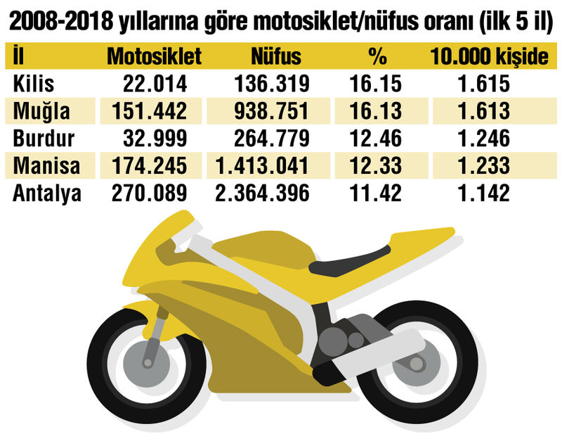motosiklet nüfus oranı