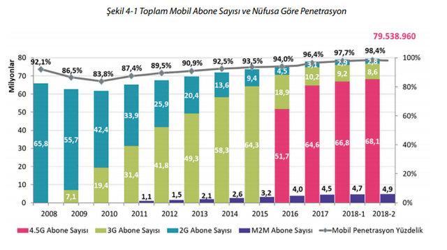 Türkiye internet kullanım istatistiklerinde son durum ne?