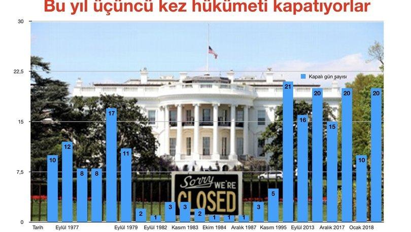 Federal hükümet kısmen kapalı