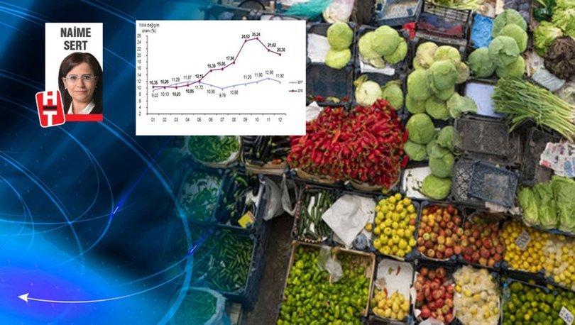 Piyasalar enflasyonu bekliyor