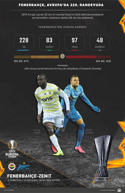 Fenerbahçe Zenit maçı saat kaçta, ne zaman? UEFA Avrupa Ligi Fenerbahçe Zenit maçı hangi kanalda? (FB maçı)