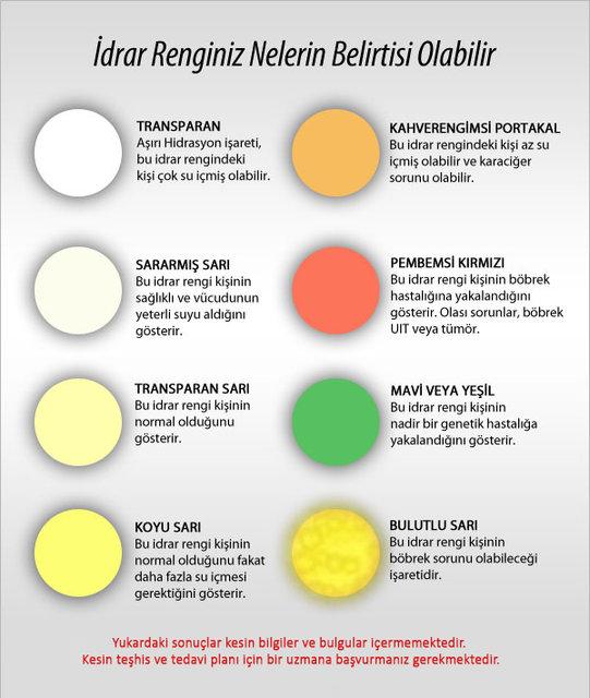 İdrar rengine dikkat! Kanser belirtisi olabilir...