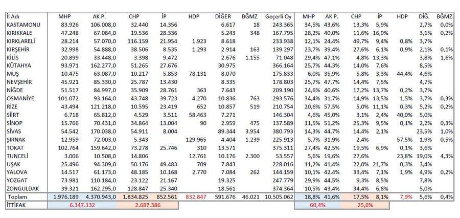 İl Genel Meclislerinde kullanılan oylar ve oranları: Tablo 2