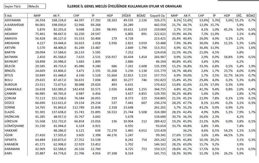 İl Genel Meclislerinde kullanılan oylar ve oranları: Tablo 1