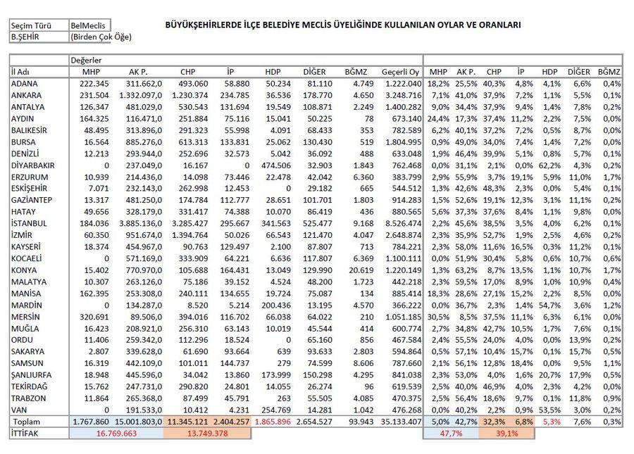Büyükşehirlerde ilçe belediye meclis üyeliğinde kullanılan oylar ve oranları