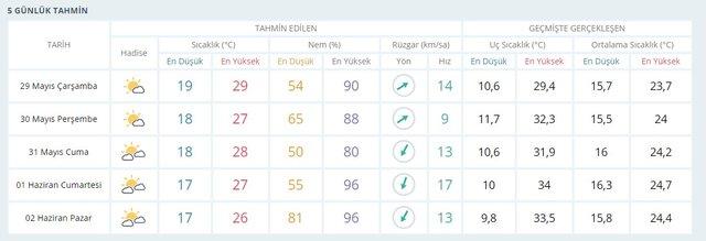 Hava durumu 29 Mayıs il il hava durumu tahminleri! İstanbul Ankara İzmir hava nasıl olacak? Meteoroloji Genel Müdürlüğü