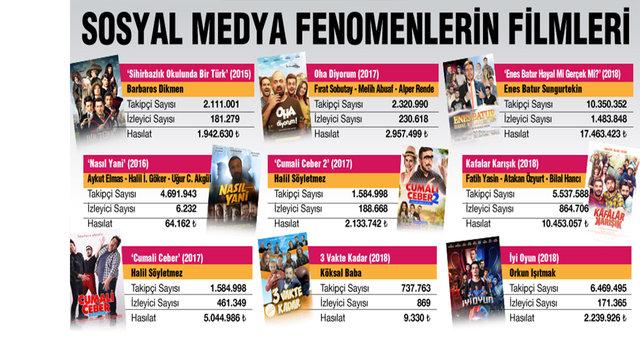 Cem Yılmaz, Şahan Gökbakar, Ahmet Kural ve Murat Cemcir'in de aralarında olduğu ünlü oyuncuların takipçi - izleyici etkileşimleri ne ölçüde?