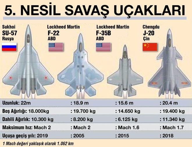 F-35 ile Su-57 arasındaki farklar