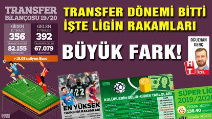 Süper Lig'in transfer bilançosu