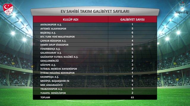 TFF, Süper Lig'de ilk yarının istatistiklerini açıkladı!