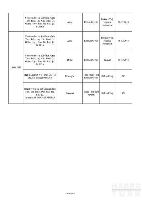 Tarım ve Orman Bakanlığı taklit ve tağşiş ürünleri açıkladı! Tarım Bakanlığı hileli ürünlerin tam listesi