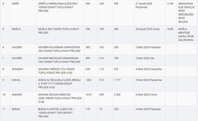 TOKİ 2020 kura çekiliş tarihleri belli oldu! İstanbul, İzmir, Ankara ve diğer illerin kura çekiliş tarihleri