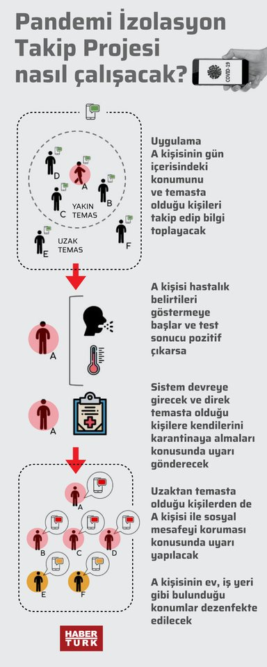 Habertürk infografikleri