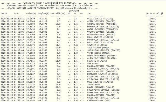 20 Mart Kandilli Rasathanesi ve AFAD Son depremler listesi - En son nerede deprem oldu?
