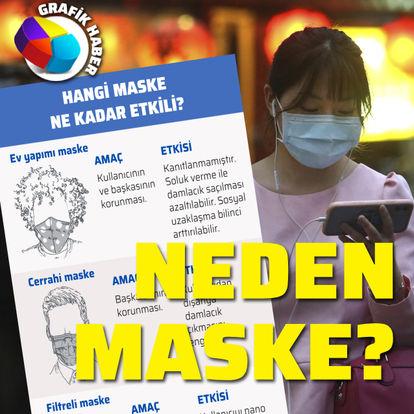 Koronavirüs salgınına karşı maske