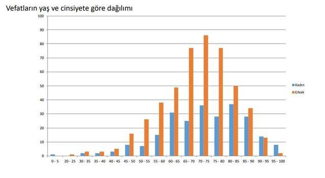 Corona Türkiye tablosu il il 8 Nisan! İstanbul, Ankara, İzmir haritası Koronavirüs Türkiye vaka sayısı