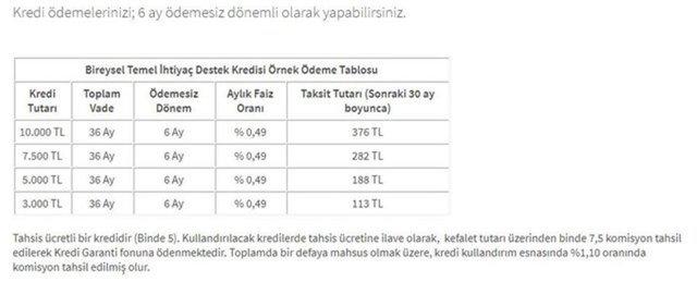 Halkbank kredi başvuru sorgulama! Halkbank 10000 temel ihtiyaç kredisi başvuru yap