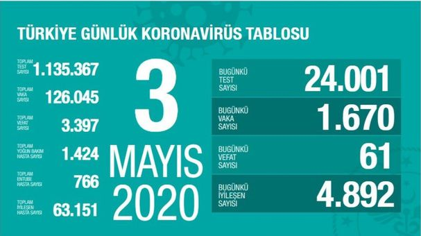 3 Mayıs Koronavirüs tablosu! Corona virüsü son dakika vaka sayısı!  Koronavirüsten bugün kaç kişi öldü?   Gündem Haberleri