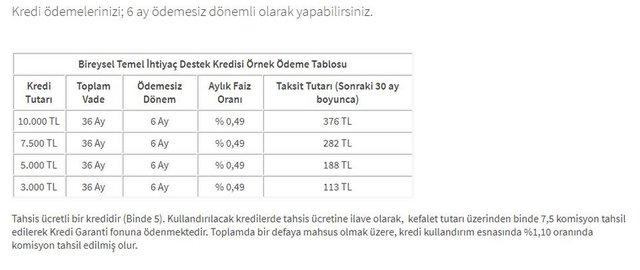 Halkbank temel ihtiyaç kredisi başvurusu yap! 10000 TL Halkbank kredi başvurusu sorgulama ekranı