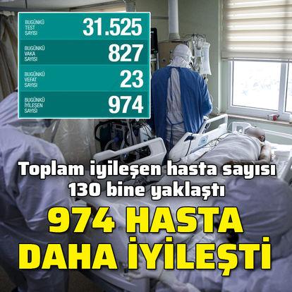 Koronavirüs salgınında 974 kişi daha iyileşti